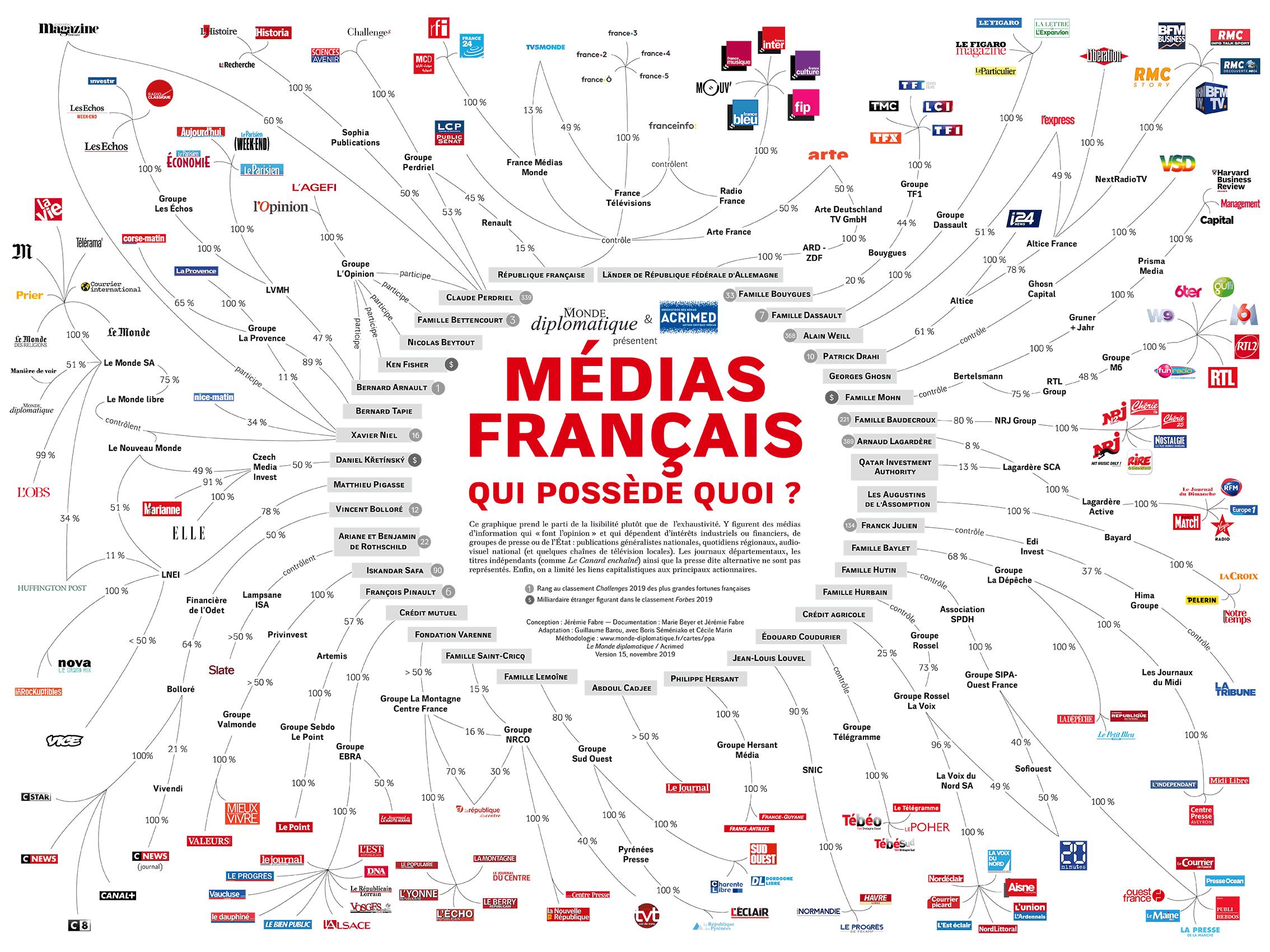 Presse française - Qui possède quoi
